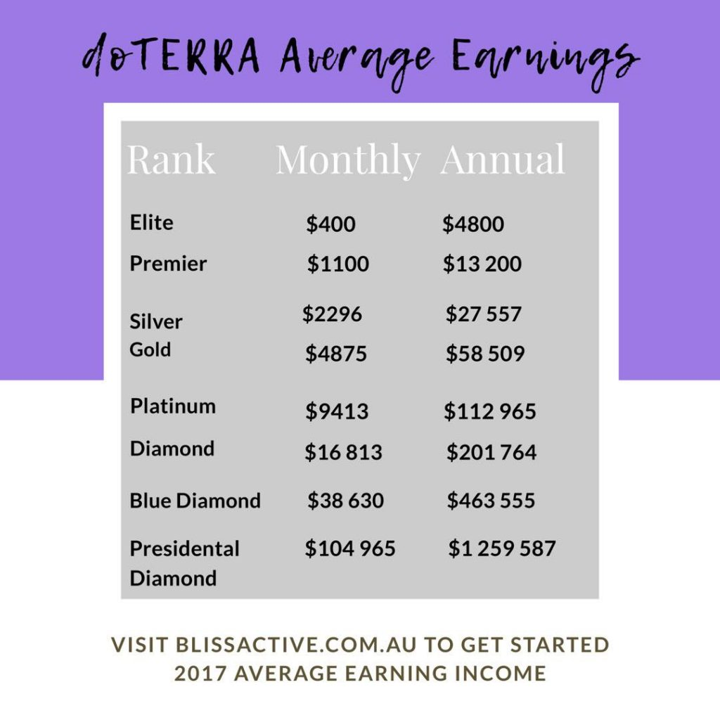 Doterra Average Earnings 2017